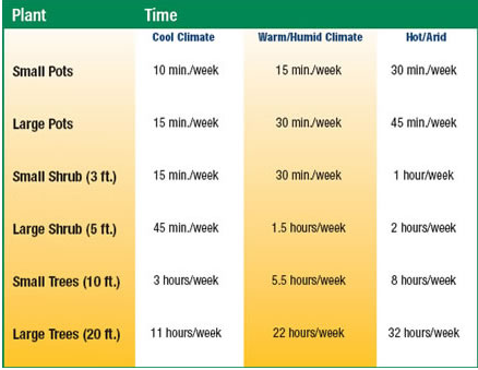 A Rain Bird Table Guideline For How Long To Run Your System Note Watering Times Are Based On Using 1 0 Gph Emitters