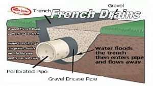 Drainage Grading Flooded Yard And Erosion Solutions